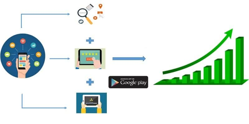How To Master Google Play Search Optimization